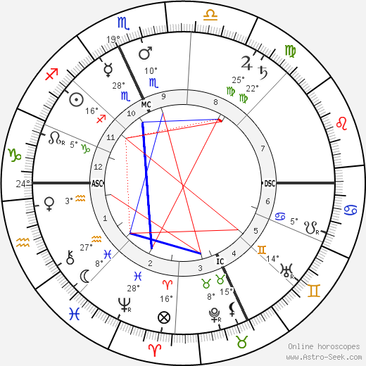 Aristide Maillol birth chart, biography, wikipedia 2019, 2020