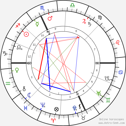 Aristide Maillol astro natal birth chart, Aristide Maillol horoscope, astrology