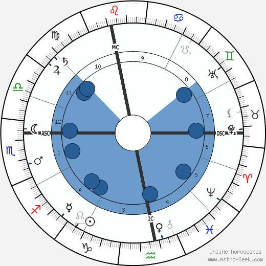 Auguste Vaillant wikipedia, horoscope, astrology, instagram