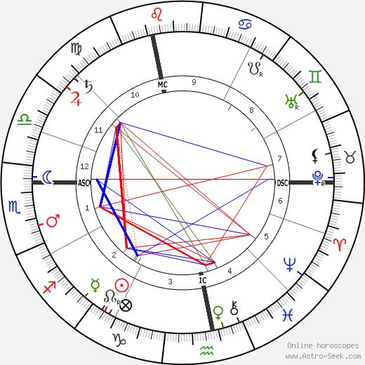Auguste Vaillant tema natale, oroscopo, Auguste Vaillant oroscopi gratuiti, astrologia