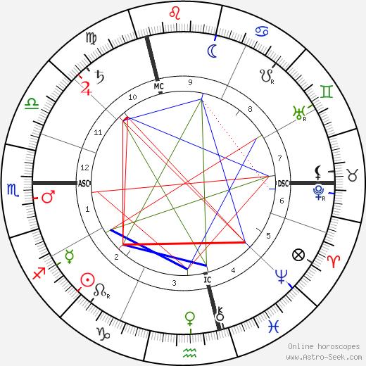Ferdinand Bonn astro natal birth chart, Ferdinand Bonn horoscope, astrology