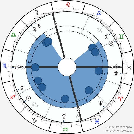Francois Geny wikipedia, horoscope, astrology, instagram