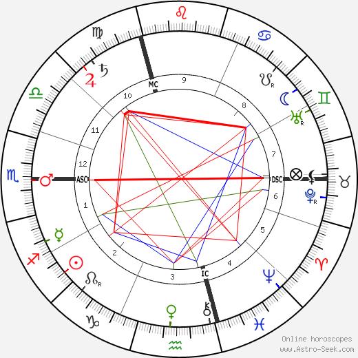 Francois Geny tema natale, oroscopo, Francois Geny oroscopi gratuiti, astrologia