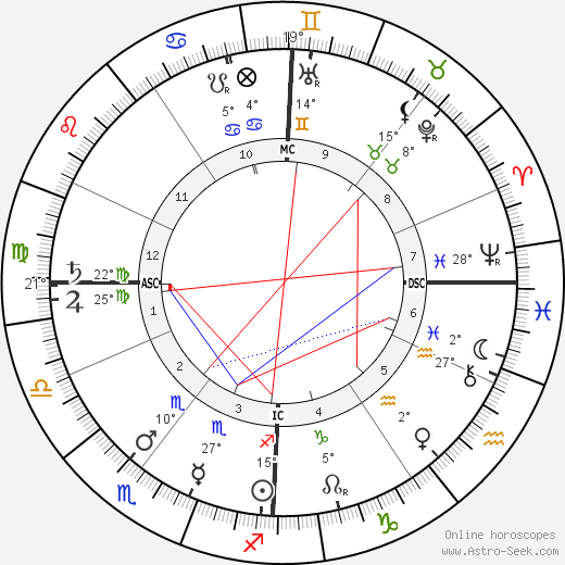 Georges Méliès birth chart, biography, wikipedia 2018, 2019