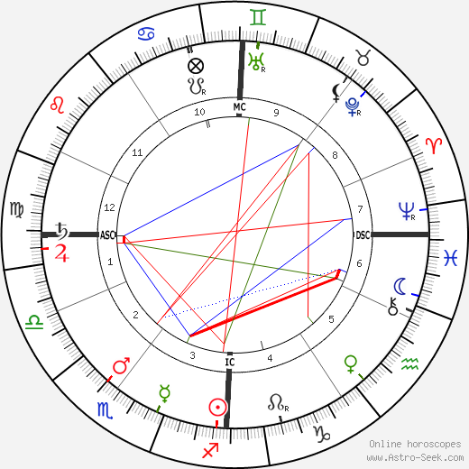 Georges Méliès astro natal birth chart, Georges Méliès horoscope, astrology