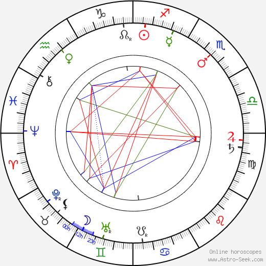 Pehr Evind Svinhufvud tema natale, oroscopo, Pehr Evind Svinhufvud oroscopi gratuiti, astrologia