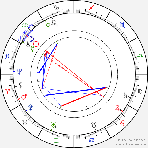 Grace Duffie Boylan birth chart, Grace Duffie Boylan astro natal horoscope, astrology