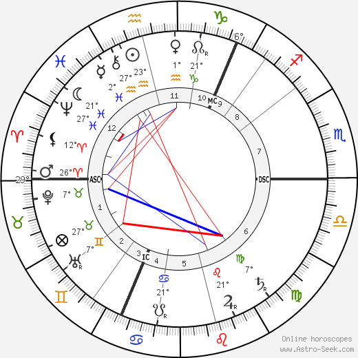 Lou Andreas-Salomé birth chart, biography, wikipedia 2019, 2020