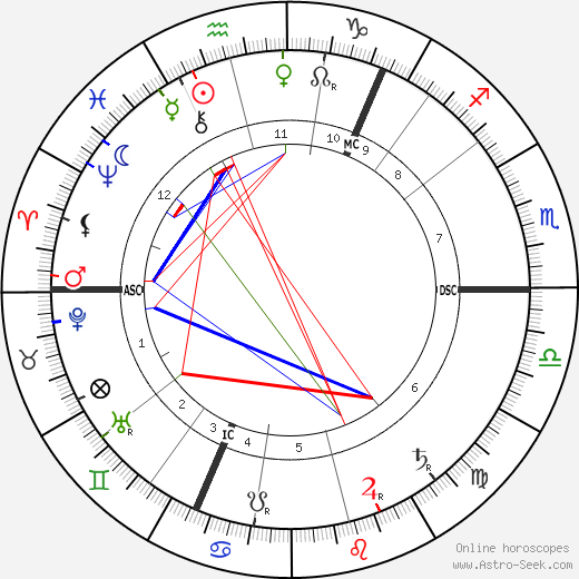 Lou Andreas-Salomé astro natal birth chart, Lou Andreas-Salomé horoscope, astrology