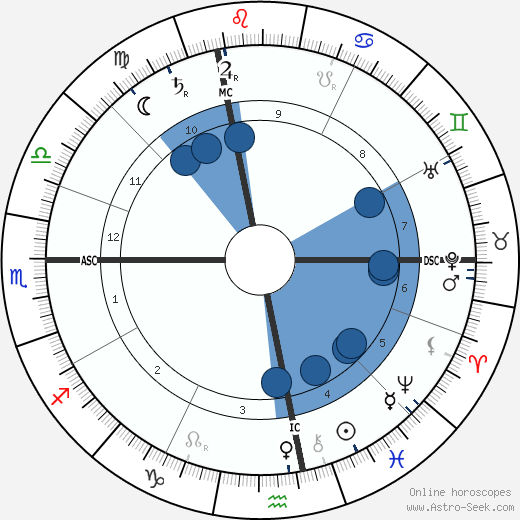 Rudolf Steiner wikipedia, horoscope, astrology, instagram