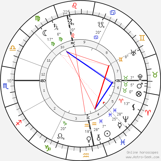 Rudolf Steiner Birth Chart Horoscope, Date of Birth, Astro