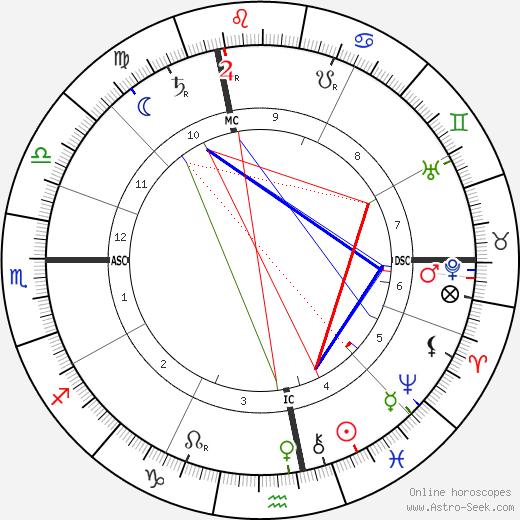 Rudolf Steiner astro natal birth chart, Rudolf Steiner horoscope, astrology