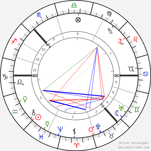 William Bridges birth chart, William Bridges astro natal horoscope, astrology