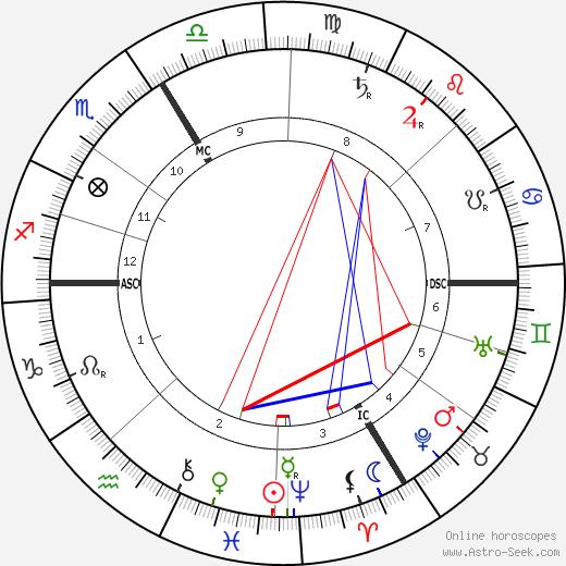 Georges Desvallieres день рождения гороскоп, Georges Desvallieres Натальная карта онлайн