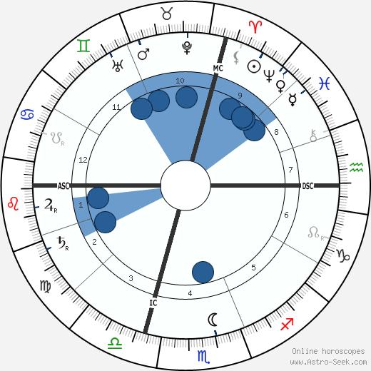 Paul Ranson wikipedia, horoscope, astrology, instagram