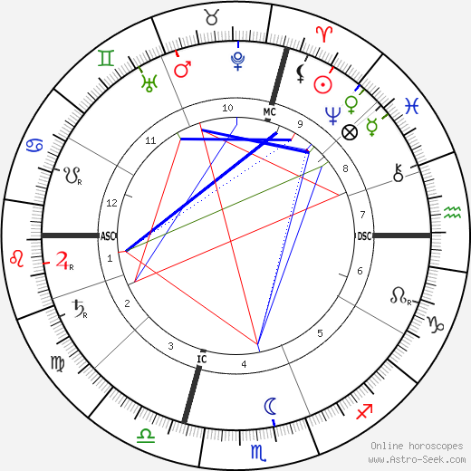 Paul Ranson tema natale, oroscopo, Paul Ranson oroscopi gratuiti, astrologia