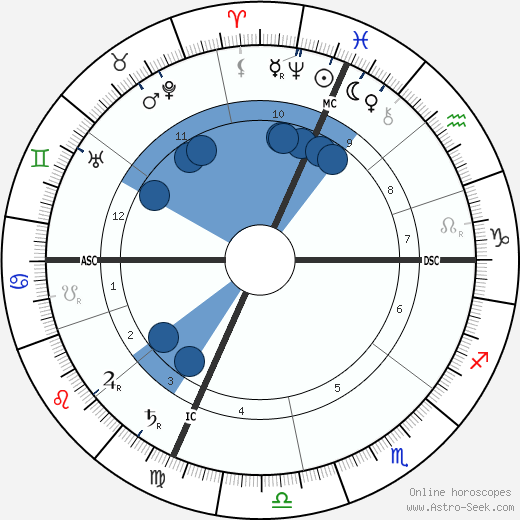 Pauline Johnson wikipedia, horoscope, astrology, instagram