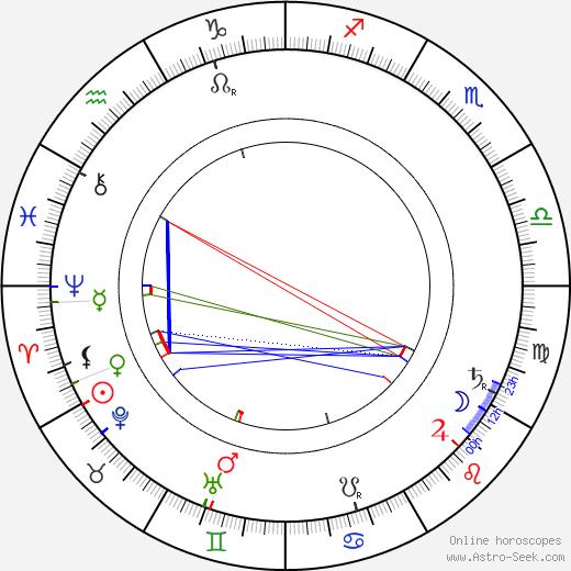 Hermann Muthesius tema natale, oroscopo, Hermann Muthesius oroscopi gratuiti, astrologia