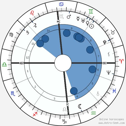 Hugh Robert Mill wikipedia, horoscope, astrology, instagram