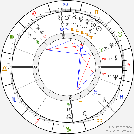 Hugh Robert Mill birth chart, biography, wikipedia 2019, 2020