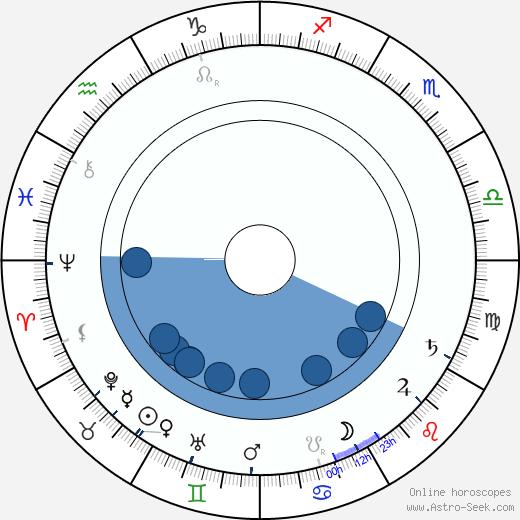 Jan Vávra wikipedia, horoscope, astrology, instagram