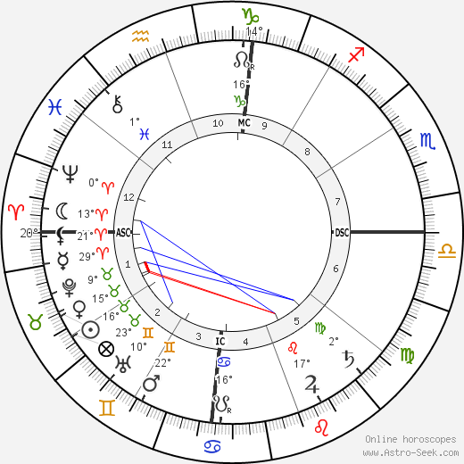Rabindranath Tagore birth chart, biography, wikipedia 2018, 2019
