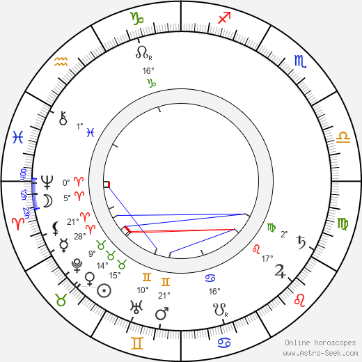 Rabíndranáth Thákur birth chart, biography, wikipedia 2020, 2021