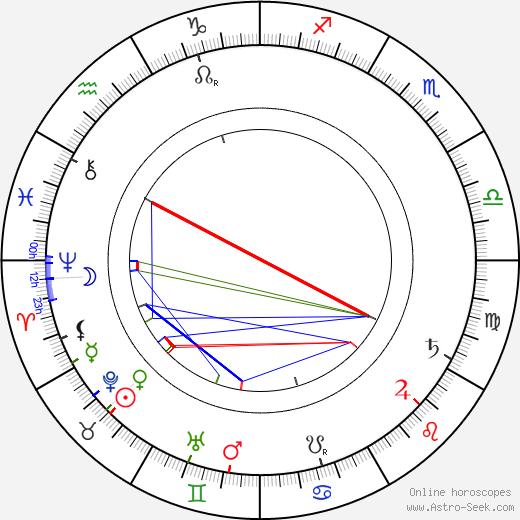 Rabíndranáth Thákur astro natal birth chart, Rabíndranáth Thákur horoscope, astrology