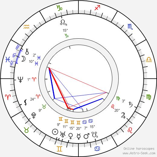 Rudolf Innemann birth chart, biography, wikipedia 2018, 2019