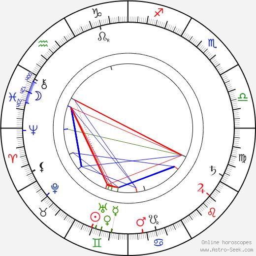 Rudolf Innemann astro natal birth chart, Rudolf Innemann horoscope, astrology