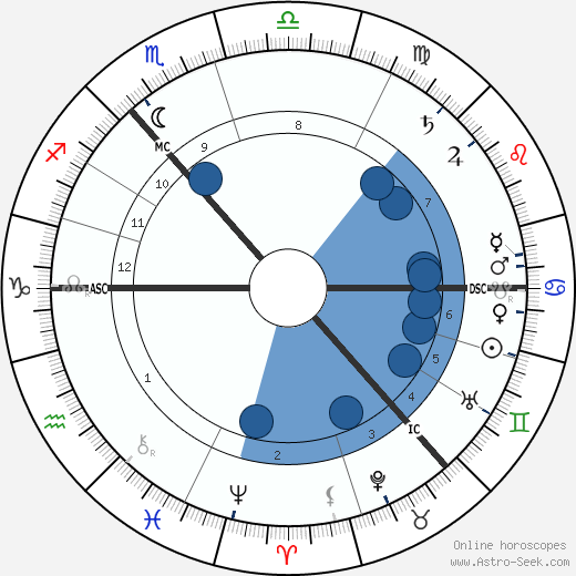 Douglas Haig wikipedia, horoscope, astrology, instagram