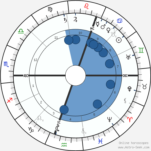 Eldon Gorst wikipedia, horoscope, astrology, instagram