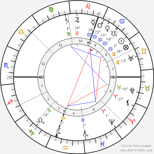 Eldon Gorst birth chart, biography, wikipedia 2019, 2020