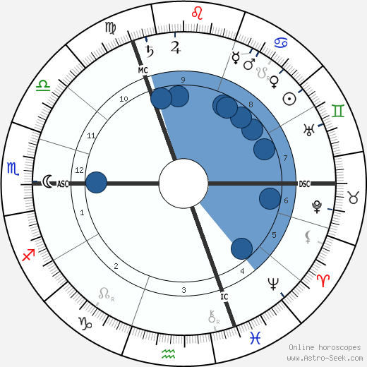 George Talbot wikipedia, horoscope, astrology, instagram