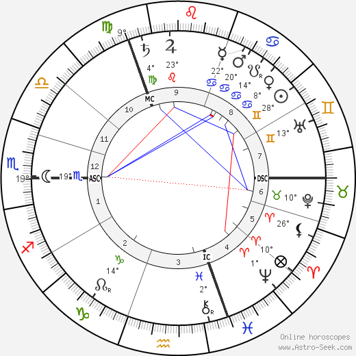 George Talbot birth chart, biography, wikipedia 2017, 2018