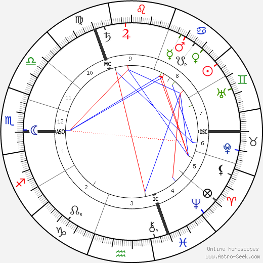 George Talbot astro natal birth chart, George Talbot horoscope, astrology