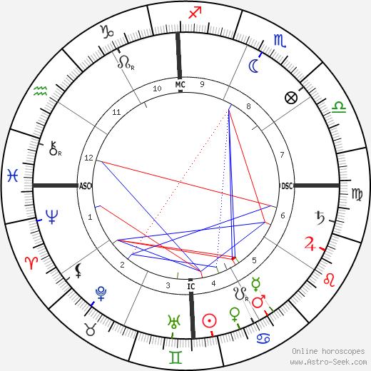 Хосе Рисаль Jose Rizal день рождения гороскоп, Jose Rizal Натальная карта онлайн