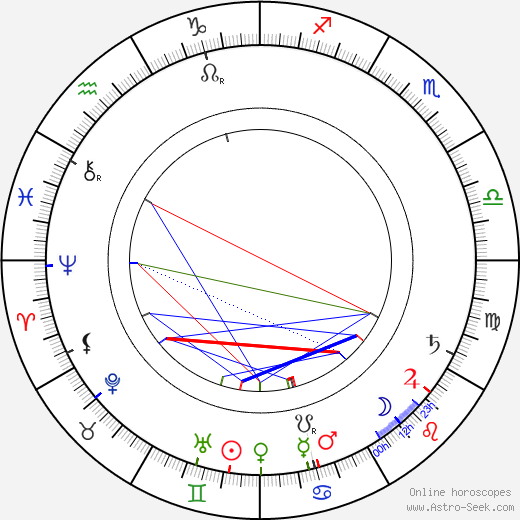 Mrs. William Bechtel astro natal birth chart, Mrs. William Bechtel horoscope, astrology