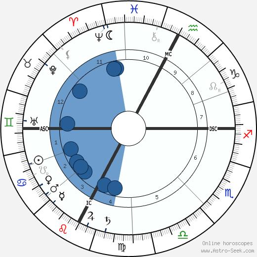 William Mayo wikipedia, horoscope, astrology, instagram