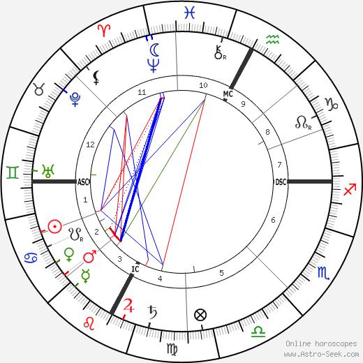William Mayo день рождения гороскоп, William Mayo Натальная карта онлайн