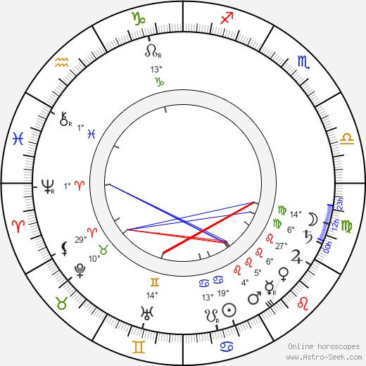 Anton Arensky birth chart, biography, wikipedia 2019, 2020
