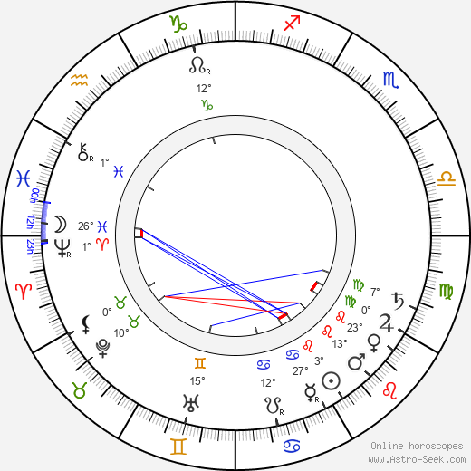 Martha Bernays birth chart, biography, wikipedia 2020, 2021