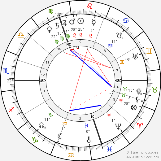 André Calmettes birth chart, biography, wikipedia 2020, 2021