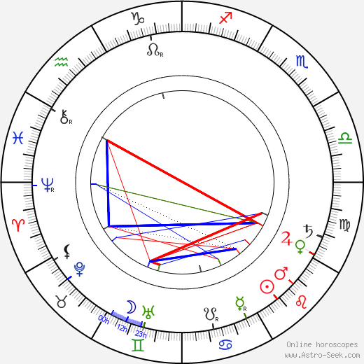 Pavel Albieri birth chart, Pavel Albieri astro natal horoscope, astrology