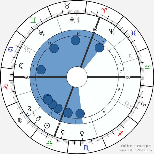 Carl Duisberg wikipedia, horoscope, astrology, instagram