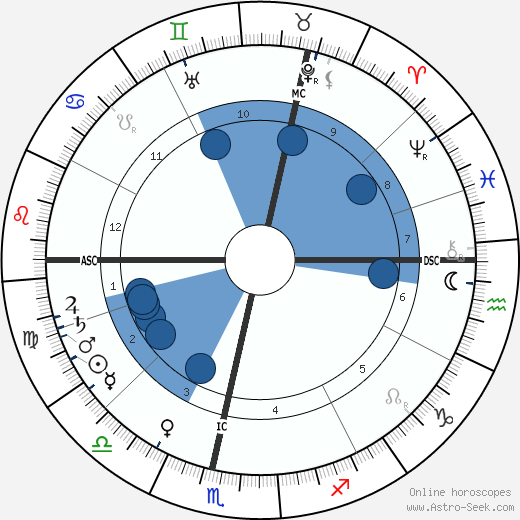 H. S. Green horoscope, astrology, sign, zodiac, date of birth, instagram