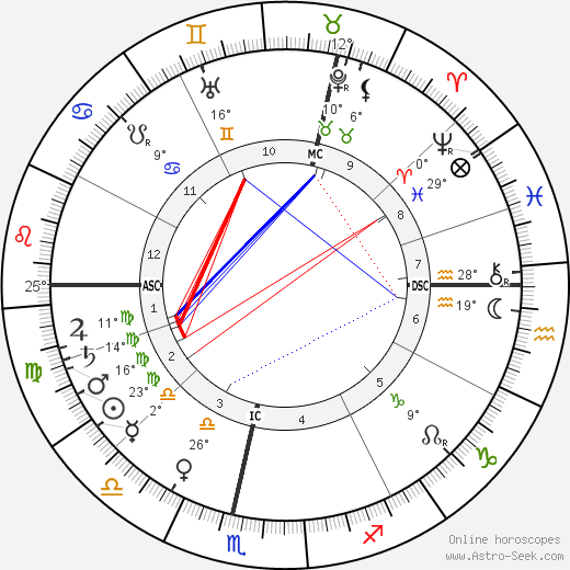 H. S. Green birth chart, biography, wikipedia 2019, 2020