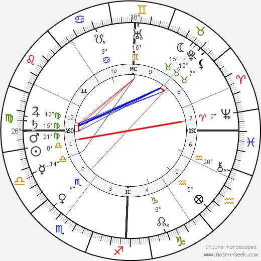 Robert Bosch birth chart, biography, wikipedia 2019, 2020