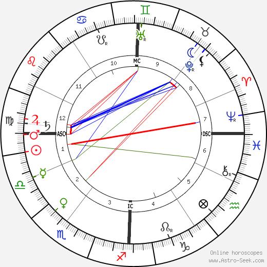 Robert Bosch astro natal birth chart, Robert Bosch horoscope, astrology