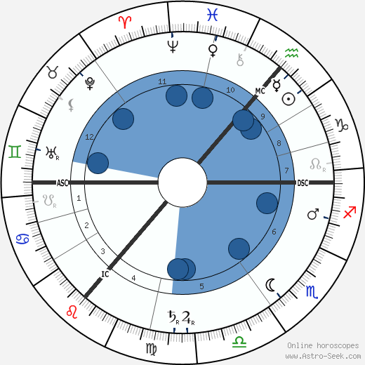 David Hilbert wikipedia, horoscope, astrology, instagram